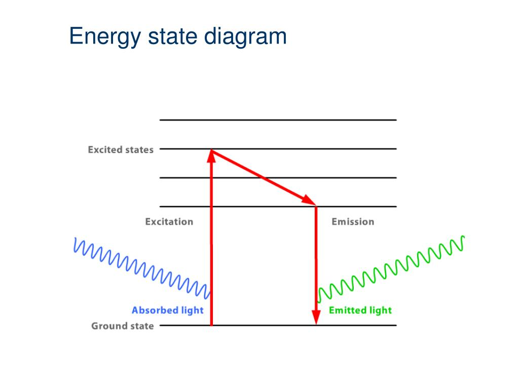 Energy state diagram