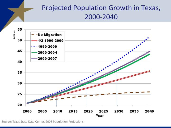 projected population growth by state Texas population projections program the texas population projections program produces biennial projections of the population of the state and all counties in the.