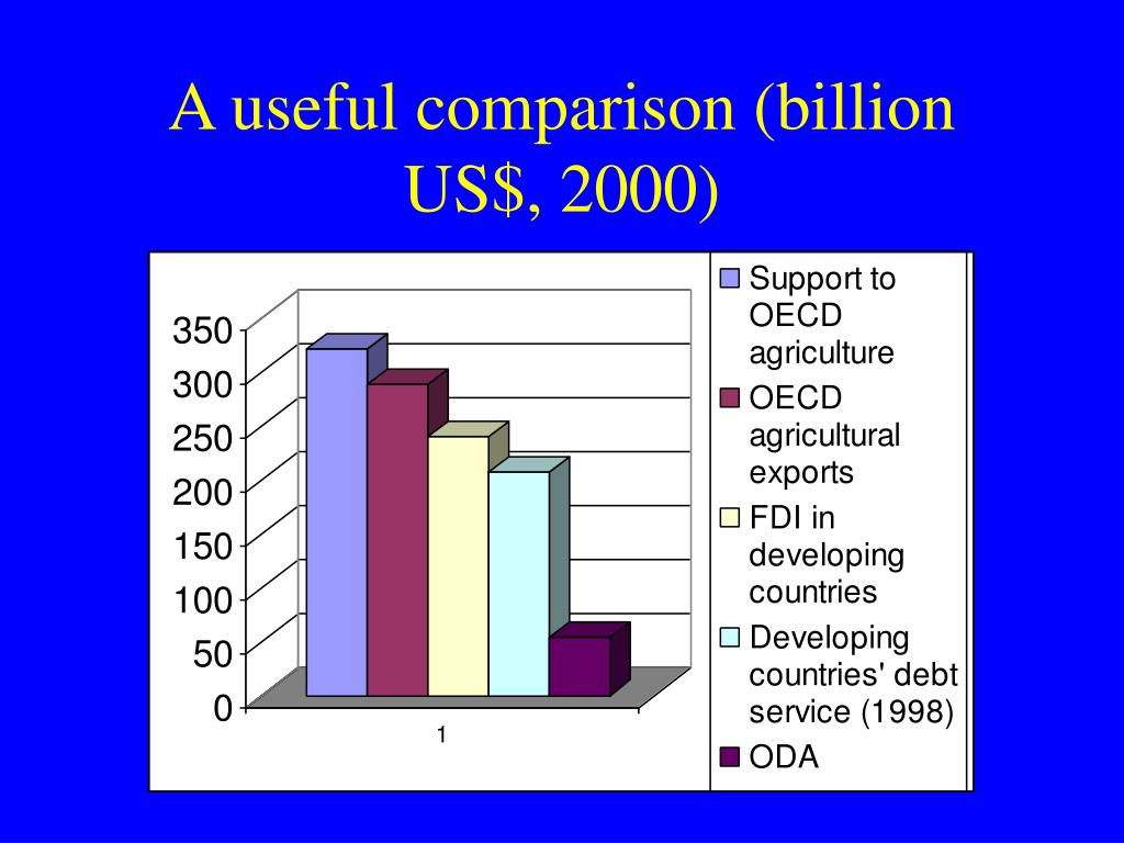 A useful comparison (billion US$, 2000)