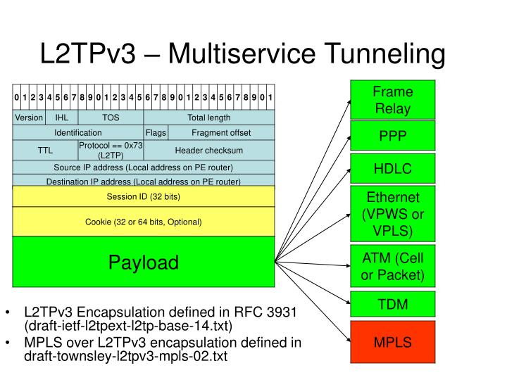 L2TPv3 – Multiservice Tunneling
