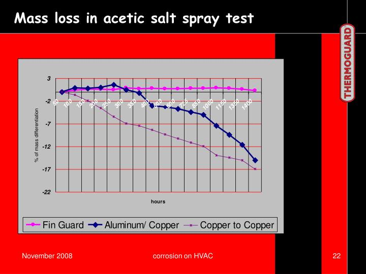 Mass loss in acetic salt spray test