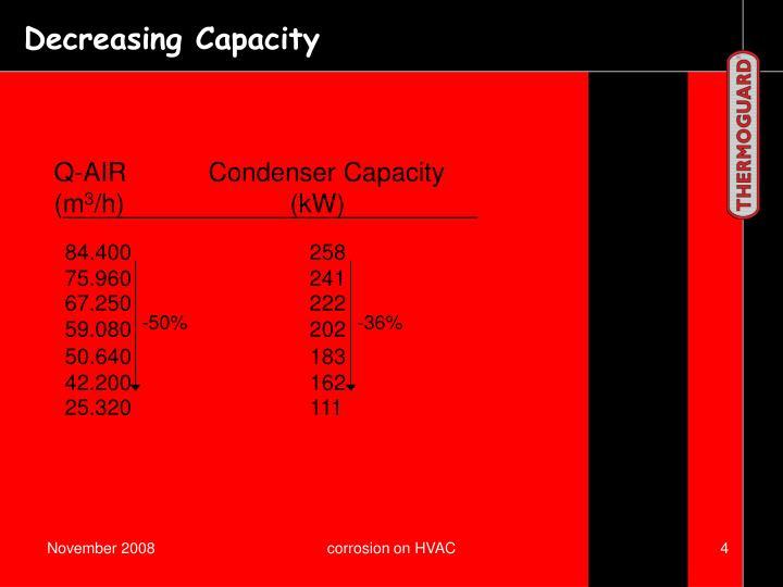 Q-AIRCondenser Capacity