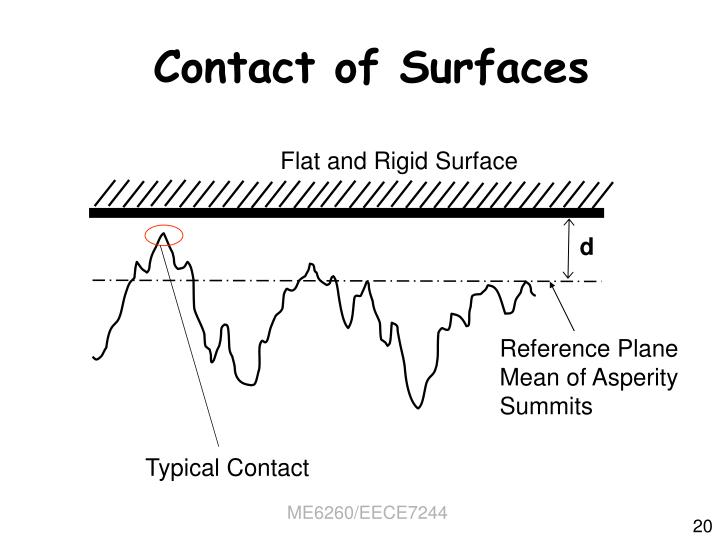 Contact of Surfaces