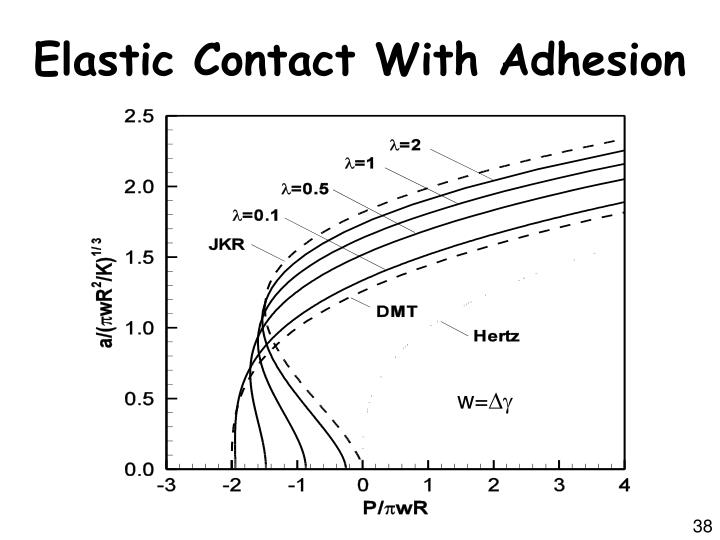 Elastic Contact With Adhesion