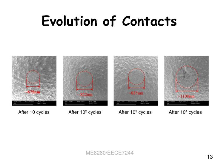 Evolution of Contacts