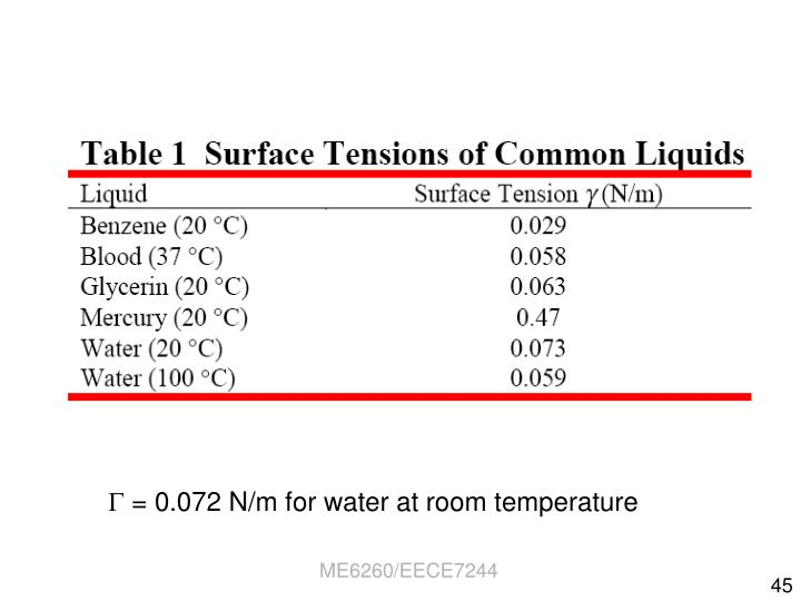  = 0.072 N/m for water at room temperature