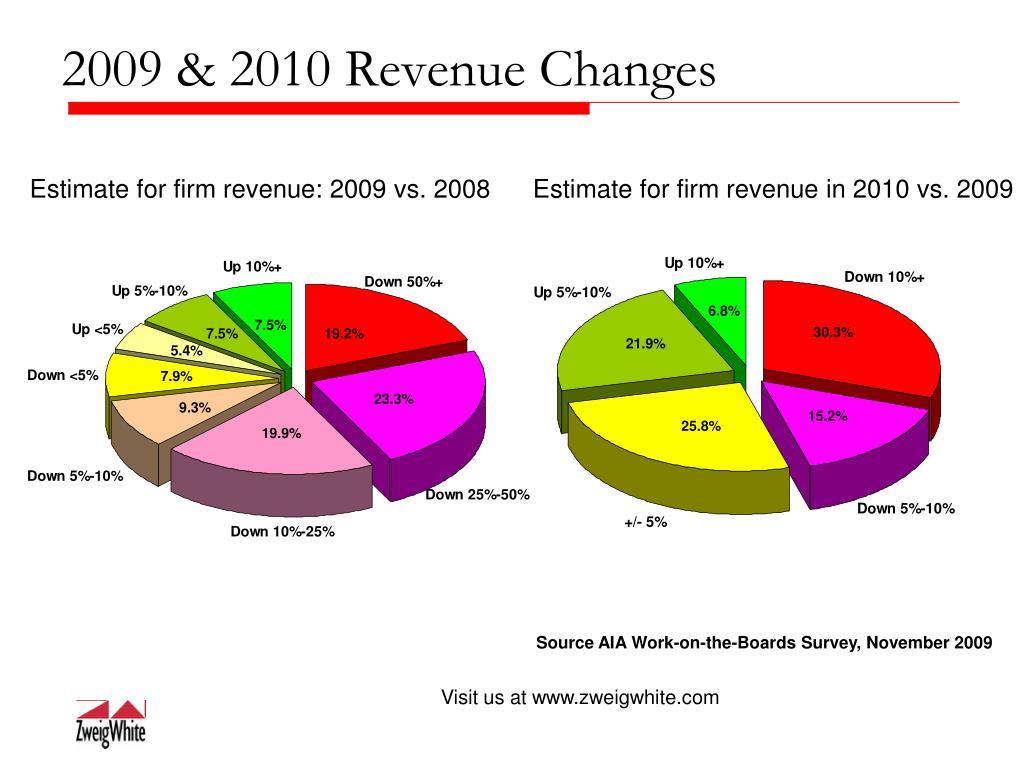 2009 & 2010 Revenue Changes