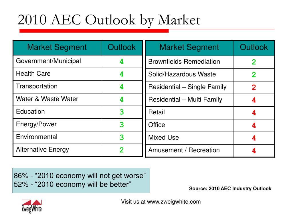 "86% - ""2010 economy will not get worse"""