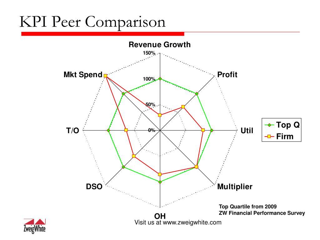 KPI Peer Comparison