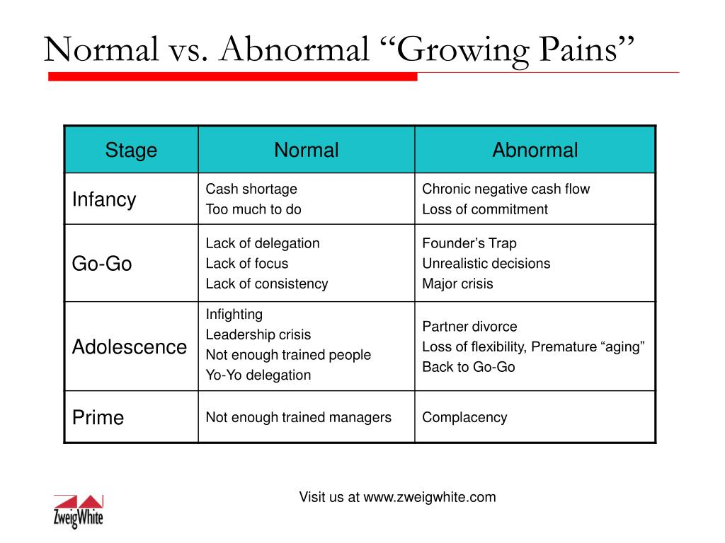 """Normal vs. Abnormal """"Growing Pains"""""""