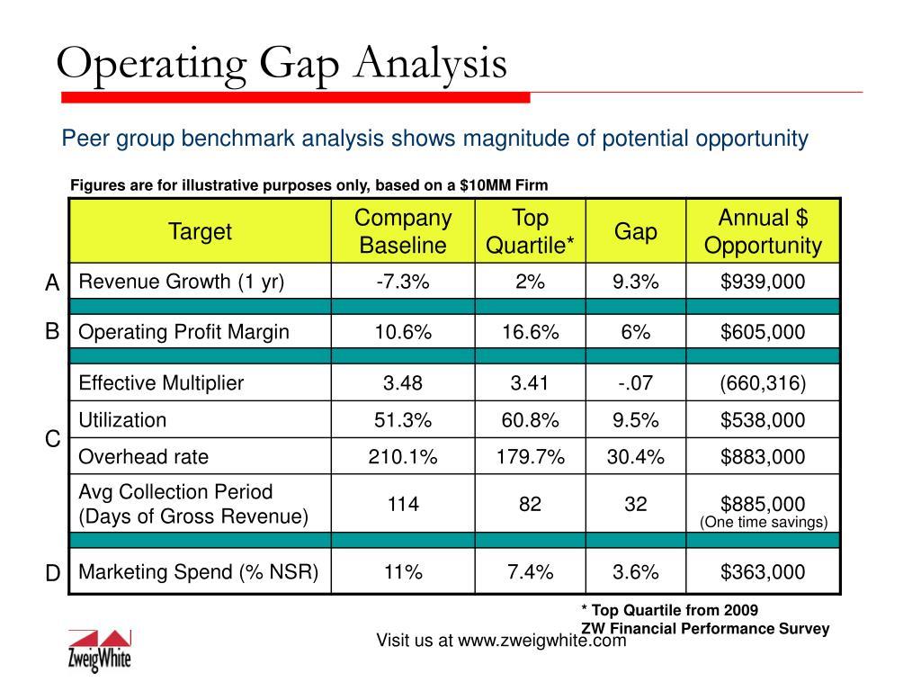 Operating Gap Analysis
