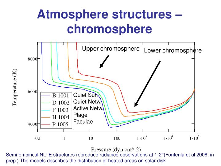Atmosphere structures – chromosphere