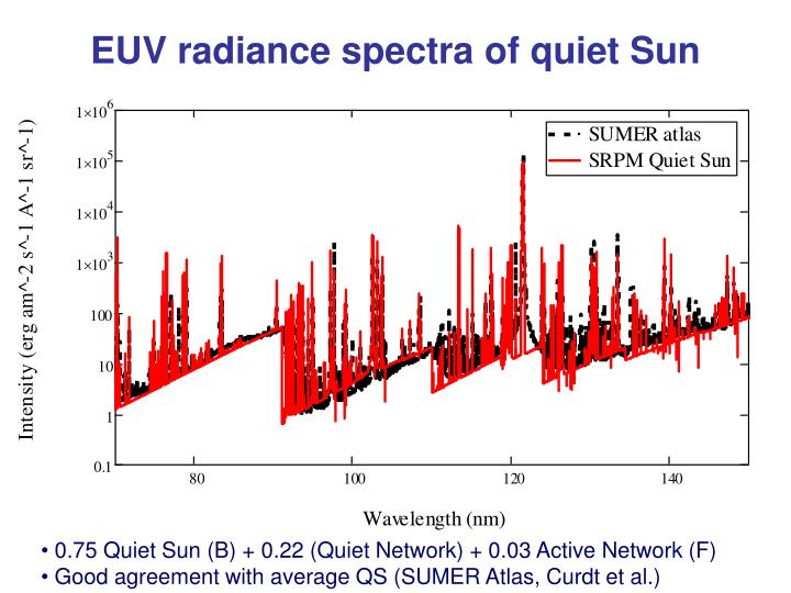 EUV radiance spectra of