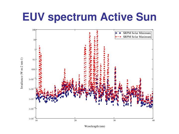 EUV spectrum Active Sun