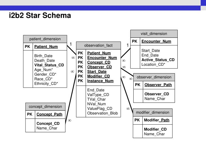 i2b2 Star Schema