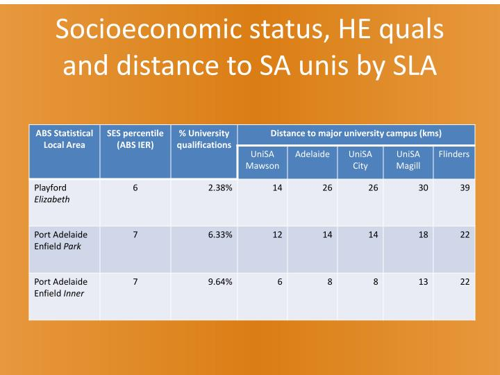 Socioeconomic status, HE quals and distance to SA unis by SLA
