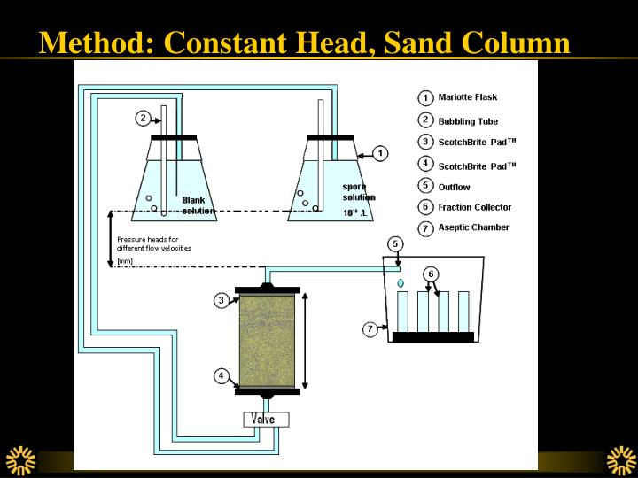 Method: Constant Head, Sand Column