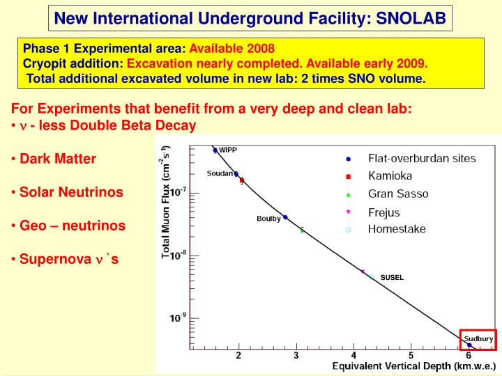 New International Underground Facility: SNOLAB