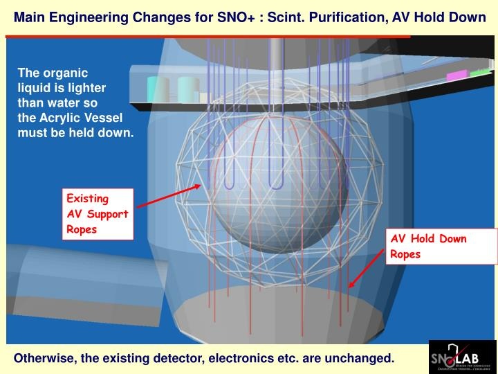 Main Engineering Changes for SNO+ : Scint. Purification, AV Hold Down