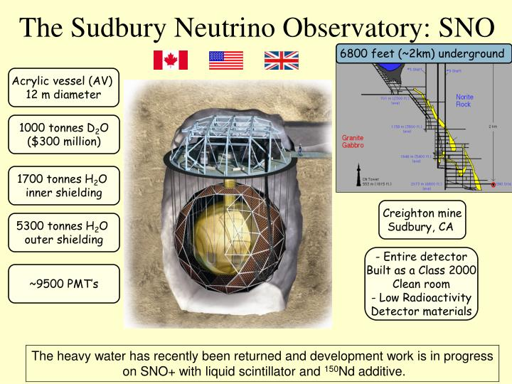 The Sudbury Neutrino Observatory: SNO