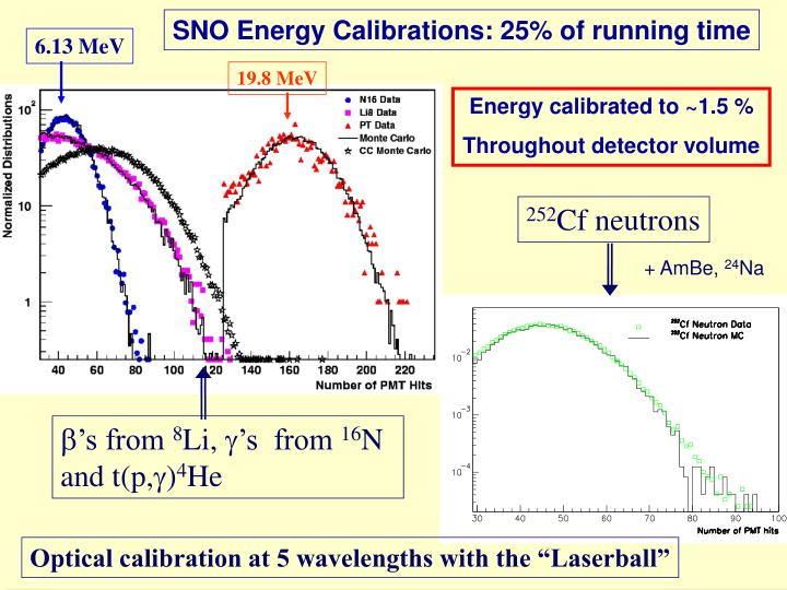 SNO Energy Calibrations: 25% of running time
