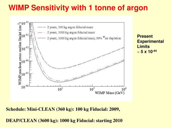 WIMP Sensitivity with 1 tonne of argon