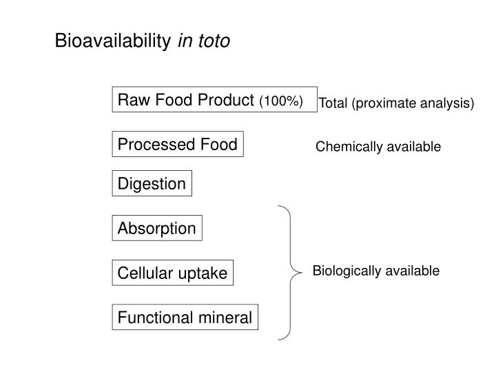 Bioavailability