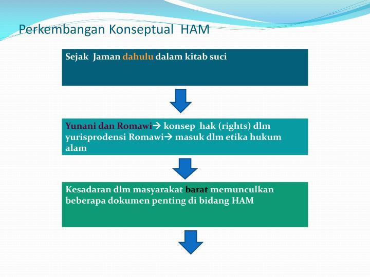 Perkembangan Konseptual  HAM