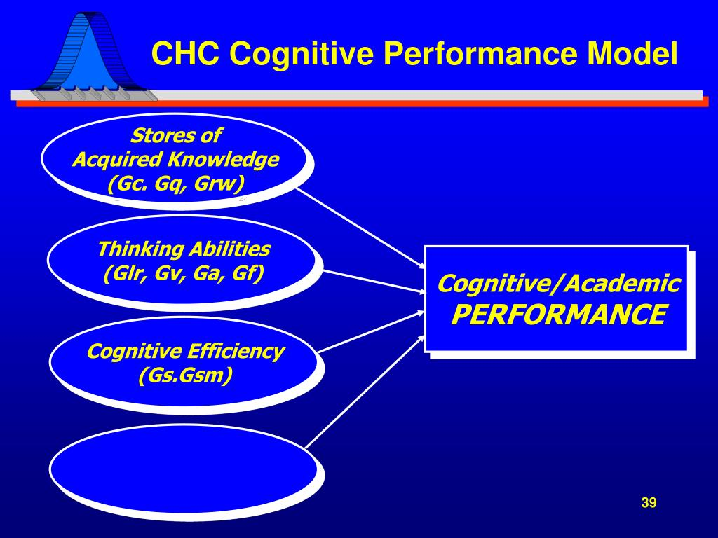 CHC Cognitive Performance Model