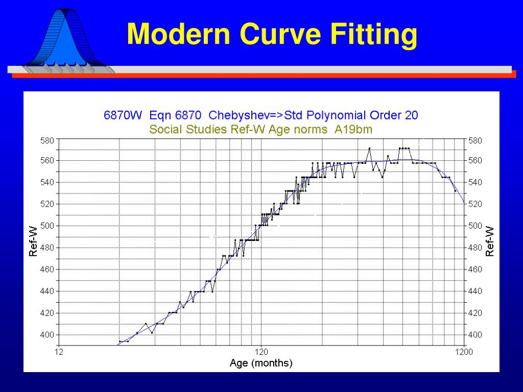 Modern Curve Fitting