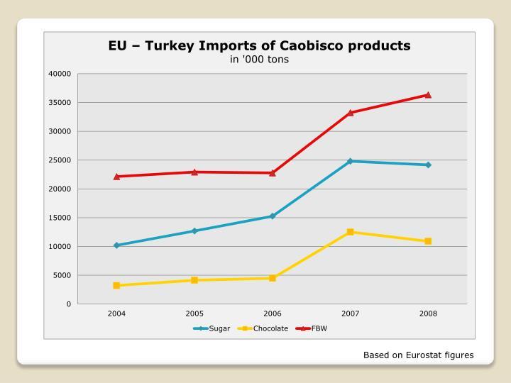 Based on Eurostat figures