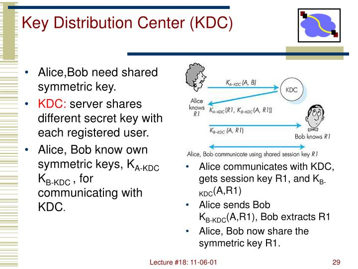 Alice,Bob need shared symmetric key.