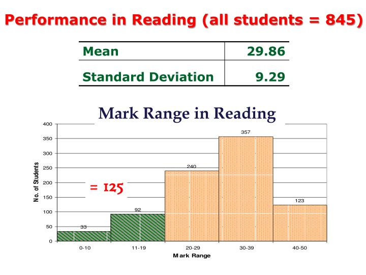 Performance in Reading (all students = 845)