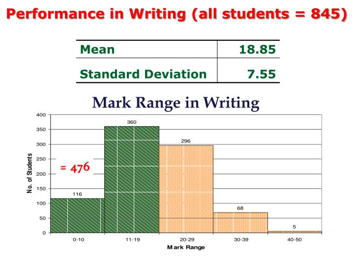 Performance in Writing (all students = 845)