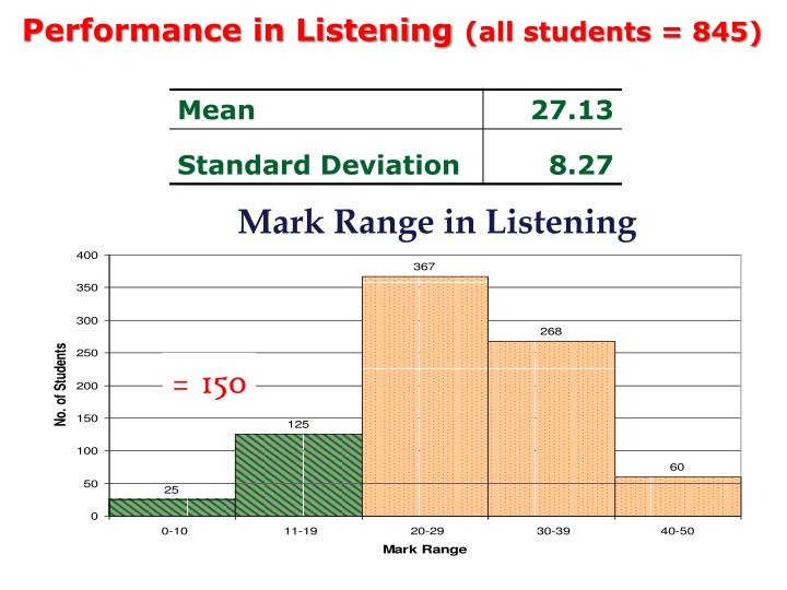 Performance in Listening