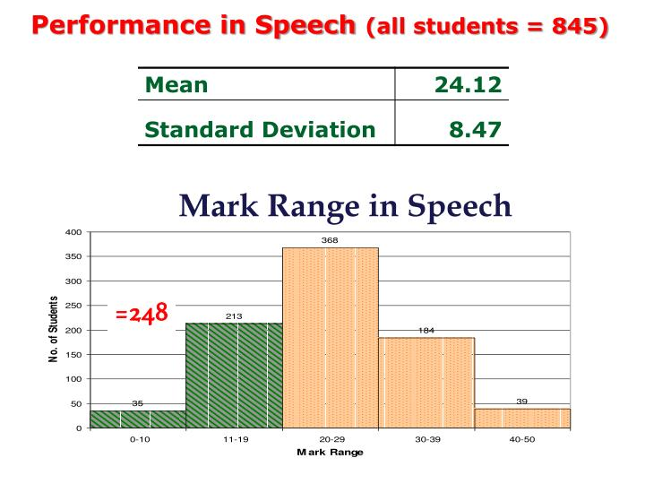 Performance in Speech
