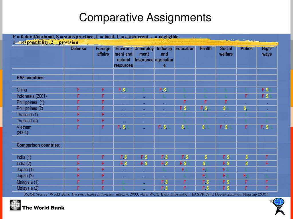 Comparative Assignments