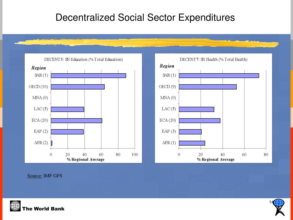 Decentralized Social Sector Expenditures