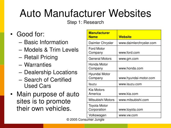 Auto Manufacturer Websites