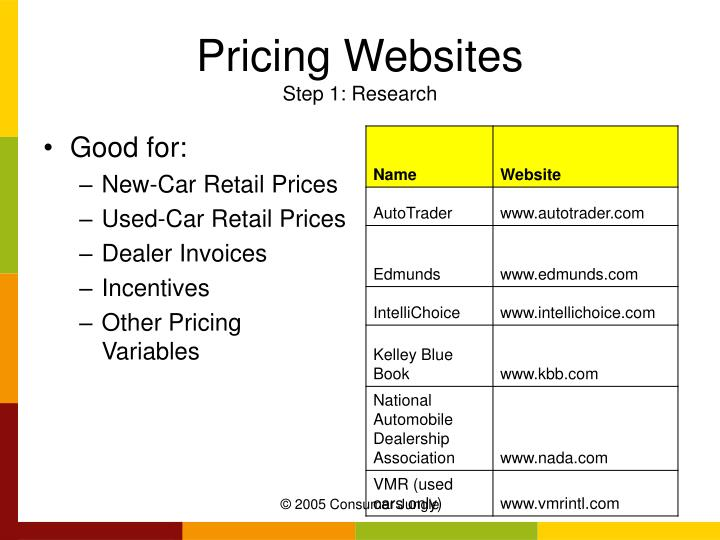 Pricing Websites