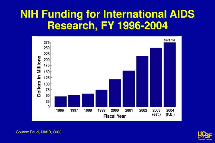 Nih funding for international aids research fy 1996 2004