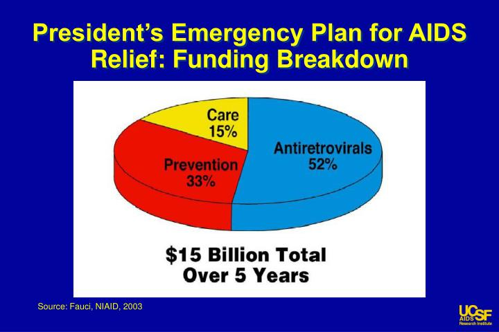 President's Emergency Plan for AIDS Relief: Funding Breakdown
