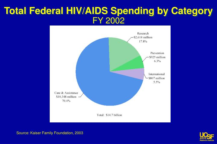 Total Federal HIV/AIDS Spending by Category
