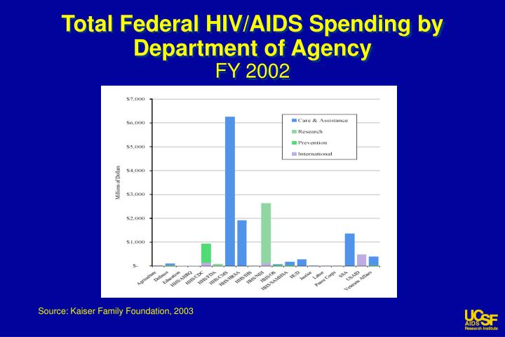 Total Federal HIV/AIDS Spending by Department of Agency
