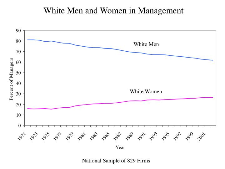 White Men and Women in Management