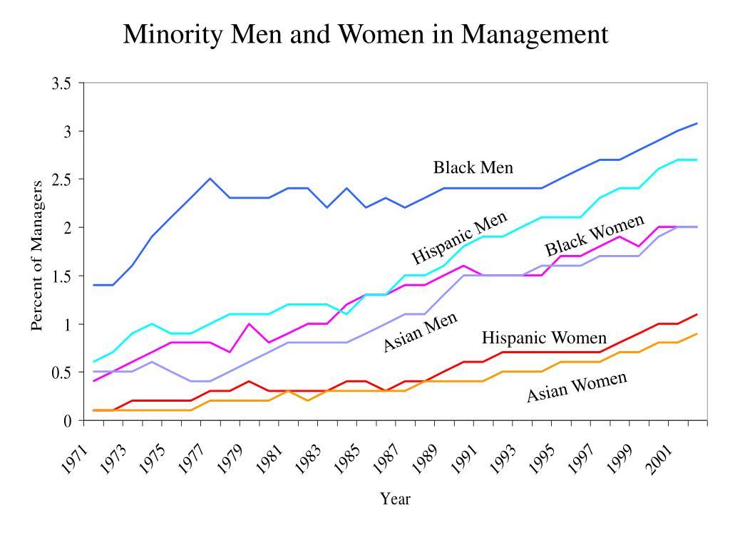 Minority Men and Women in Management
