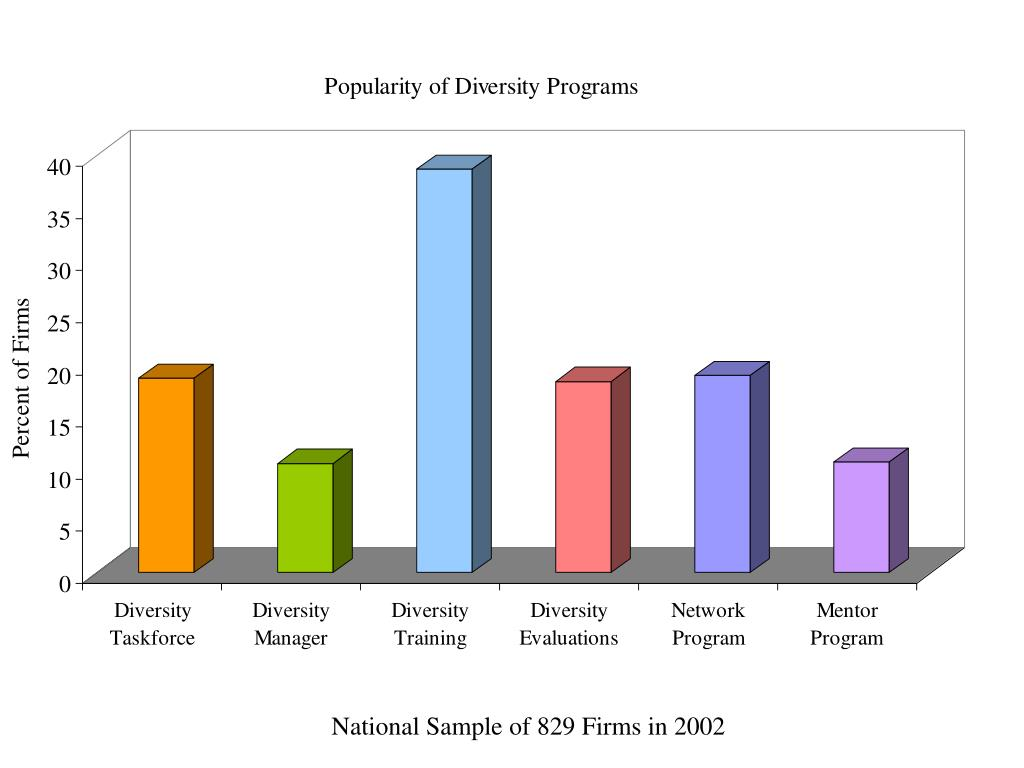 National Sample of 829 Firms in 2002