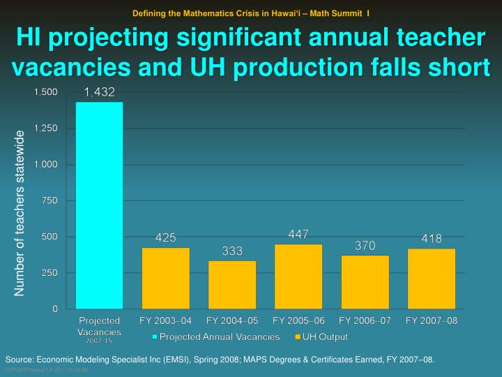 HI projecting significant annual teacher vacancies and UH production falls short