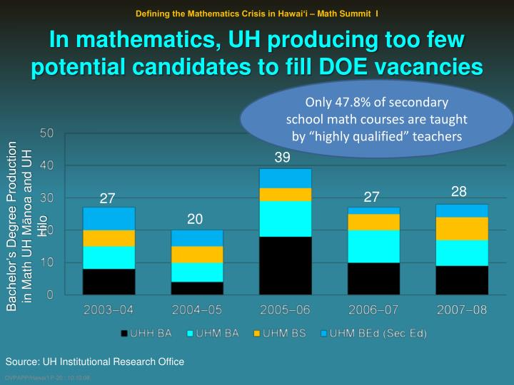 In mathematics, UH producing too few potential candidates to fill DOE vacancies