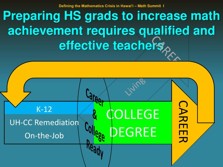 Preparing HS grads to increase math achievement requires qualified and effective teachers